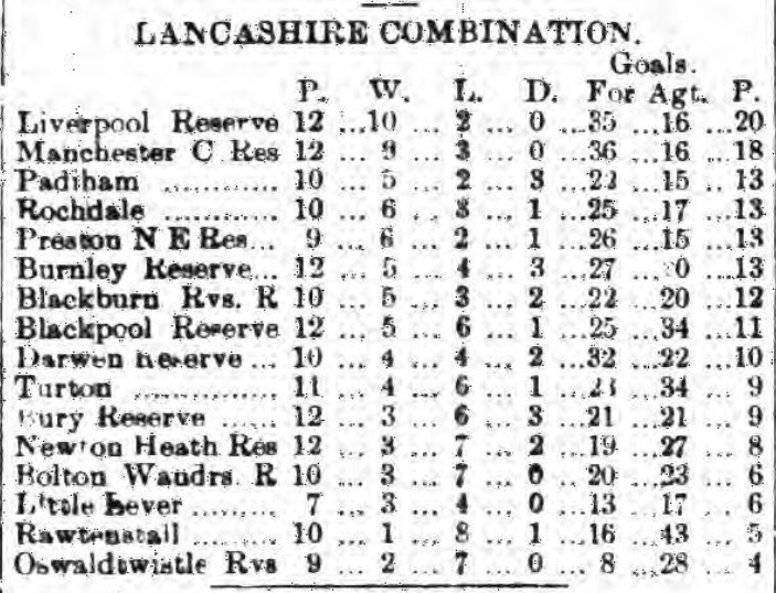 league-table-25-november-1899-liverpool-reserves