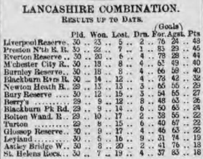 1900 Reserves end of season