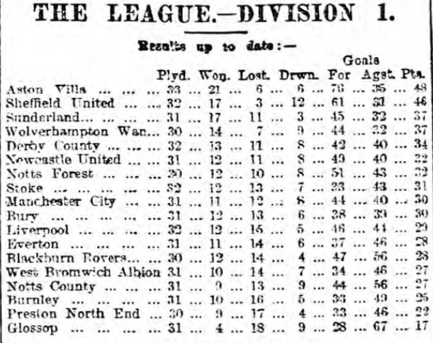 League position April 1900