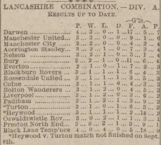 Lancashire Combination 12 Sep 1903