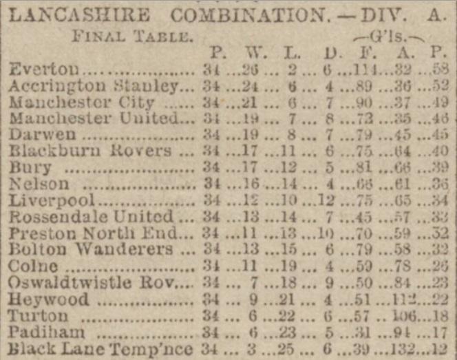 Lancashire Combination Div 1 19031904 Table