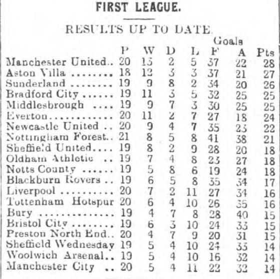 League table 28 Dec 1910