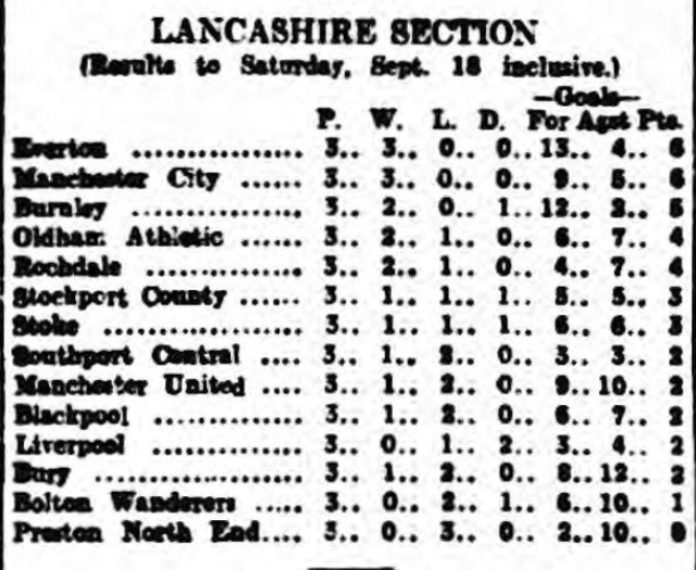 League table 18 september 1915