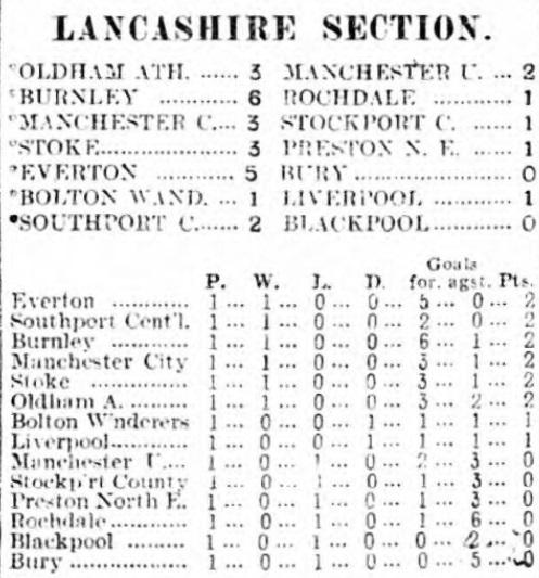 League table 4 Sep 1915