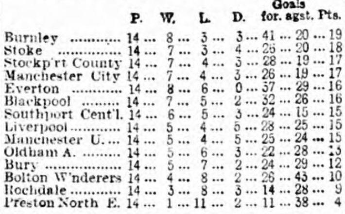 League table 14 December 1915
