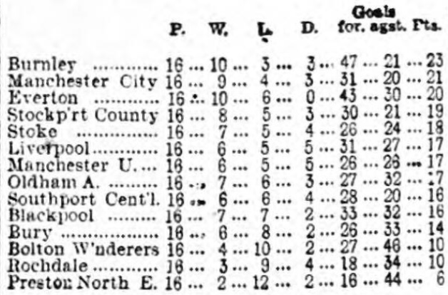 League table 18 December 1915
