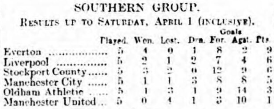 LFA Southern Group league table April 1 1916
