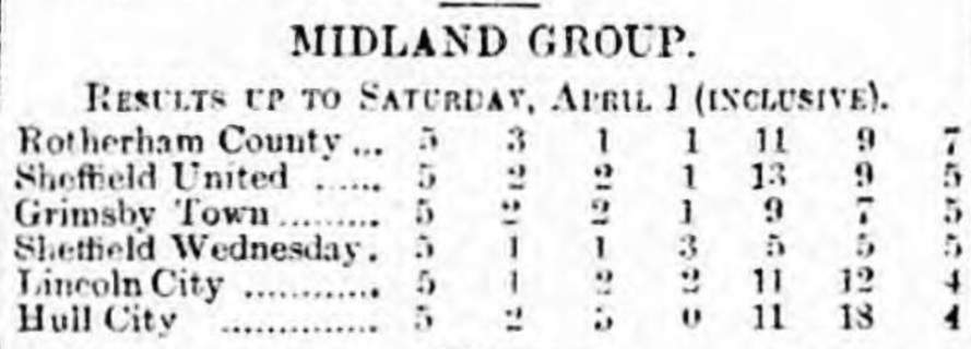 Midland Group league table April 1 1916