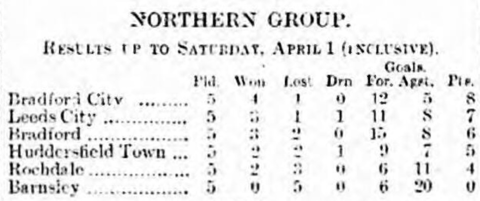 Northern Group league table April 1 1916