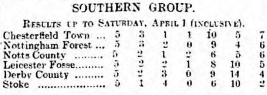 Southern Group league table April 1 1916