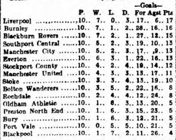 1916 November 4 League table