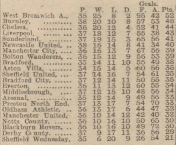 League table 4 Apr 1920