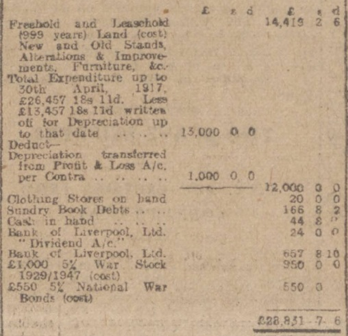 AGM 1918 balance sheet assets