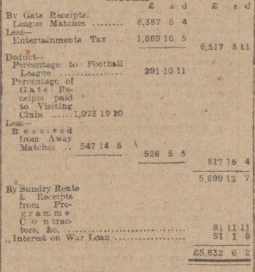 AGM 1918 income