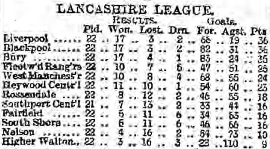 Lancashire League 24 april 1893