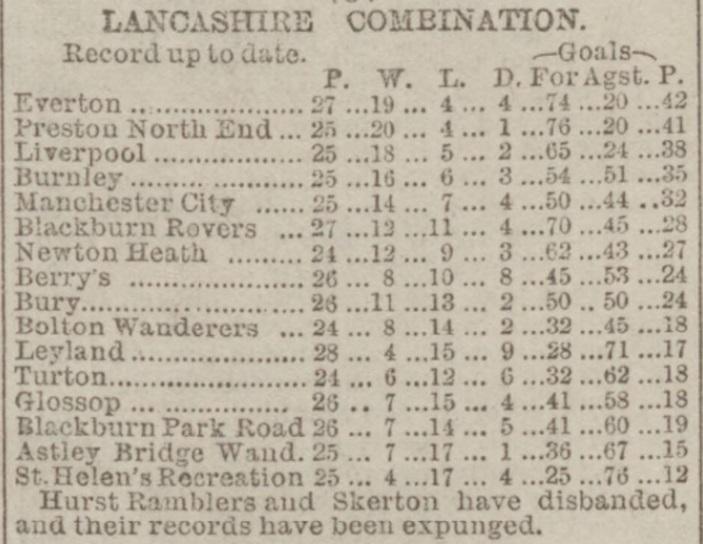 Lancashire Combination April 1900
