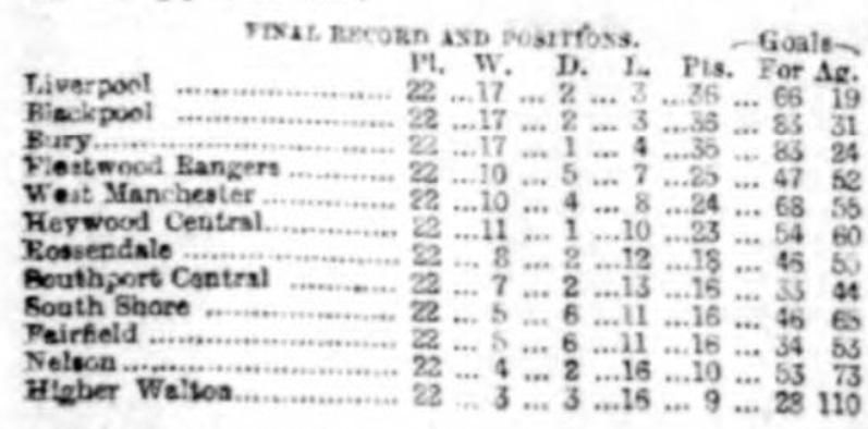 Lancashire League 29 April 1893 II