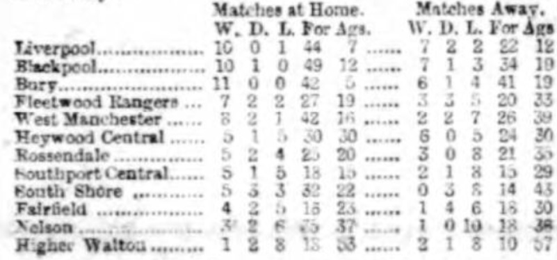 Lancashire League 29 April 1893 III