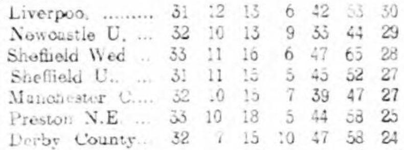 1914 League table 1 april