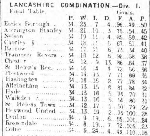 Lancashire Combination Div 1 19121913 table