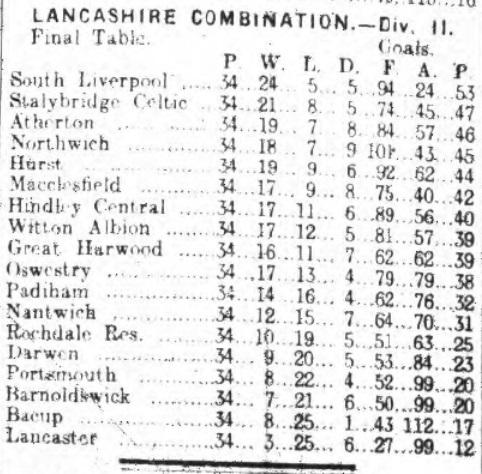 Lancashire Combination Div 2 19121913 table