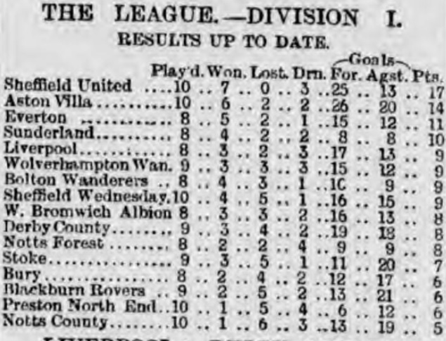1897 Oct 25 table