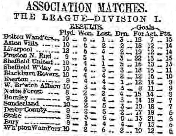 1896 Table 2 november