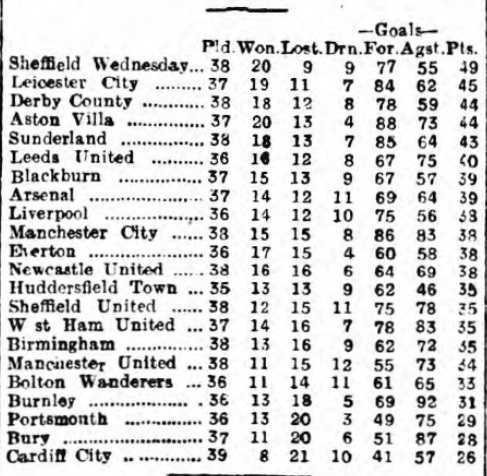 1929 LFC v Sheff Wed 5