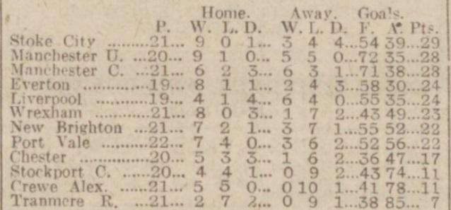 1940 Chester v LFC May 3