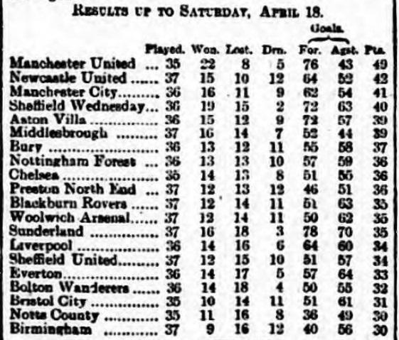 1908 April 19 League table