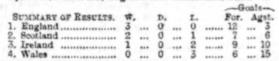 1891 Review of the season 1