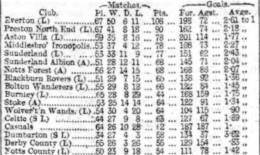 1891 Review of the season 4