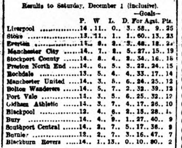 League table 1 december 1917