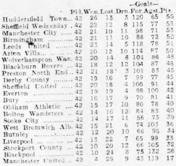 central-league-table-1930-31-completed