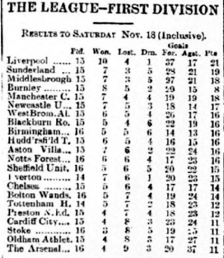 football-league-table-20-november-1922