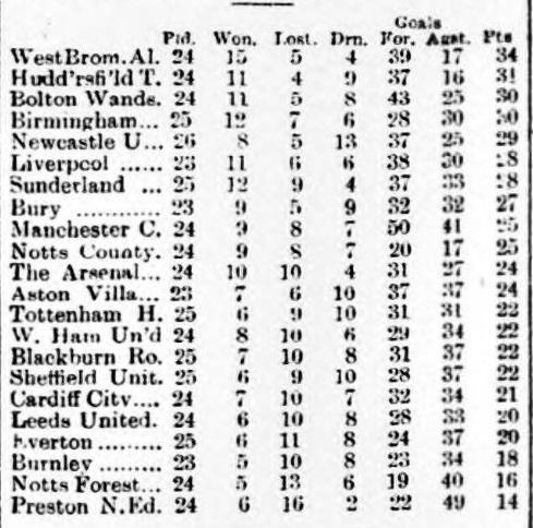 football-league-table-3-january-1925
