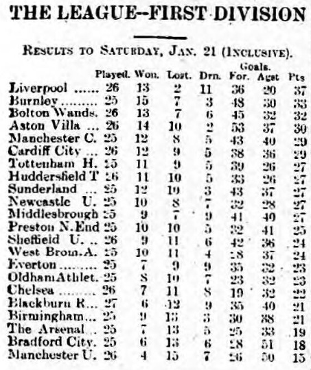 league-table-23-january-1922
