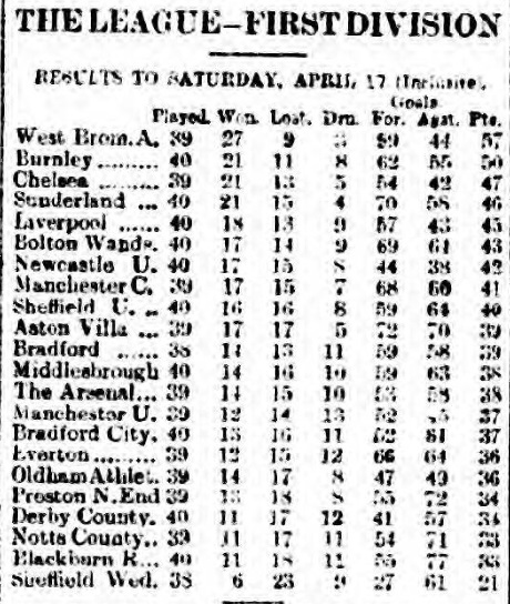 league-table-19-april-1920