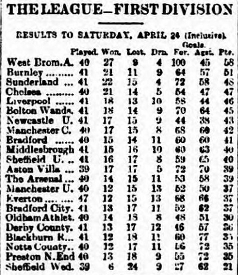 league-table-26-april-1920