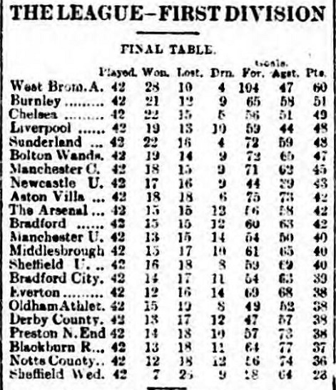 league-table-3-may-1920