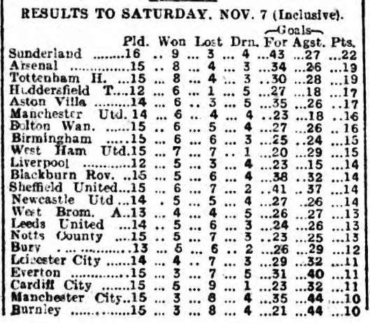 league-table-9-november-1925-athletic-news