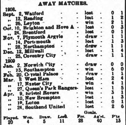 swindon-town-1908-1909-match-fixture-southern-league-away-matches