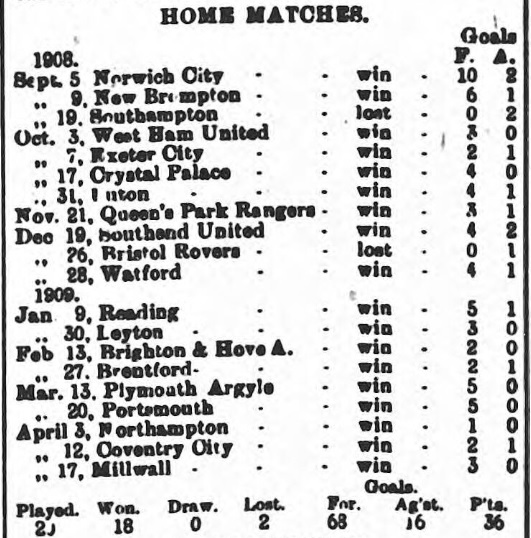 swindon-town-1908-1909-match-fixture-southern-league-home-matches