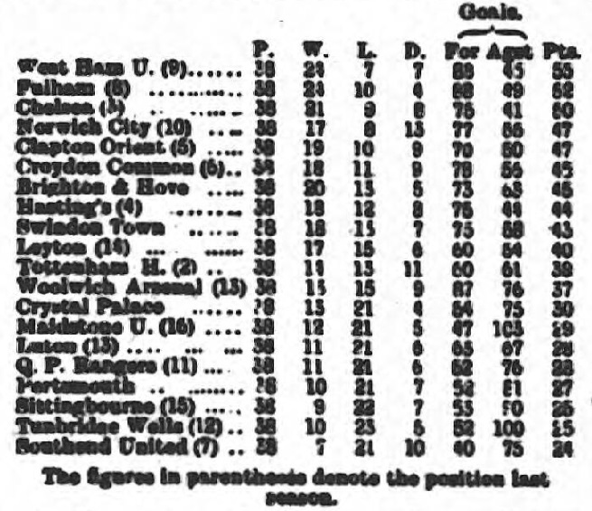 swindon-town-reserves-table-league